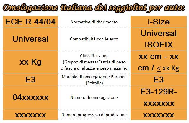 Omologazione italiana dei seggiolini per bambini