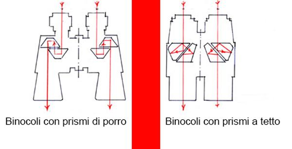 Come funzionano i binocoli