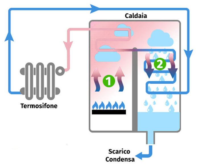 Come funziona la caldaia a condensazione